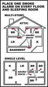Smoke Alarms Gold Coast